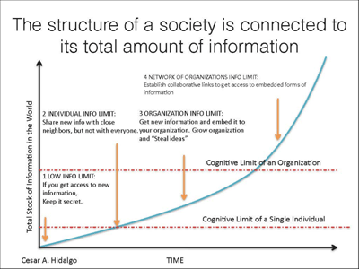 The structure of a society is connected to its total amount of information